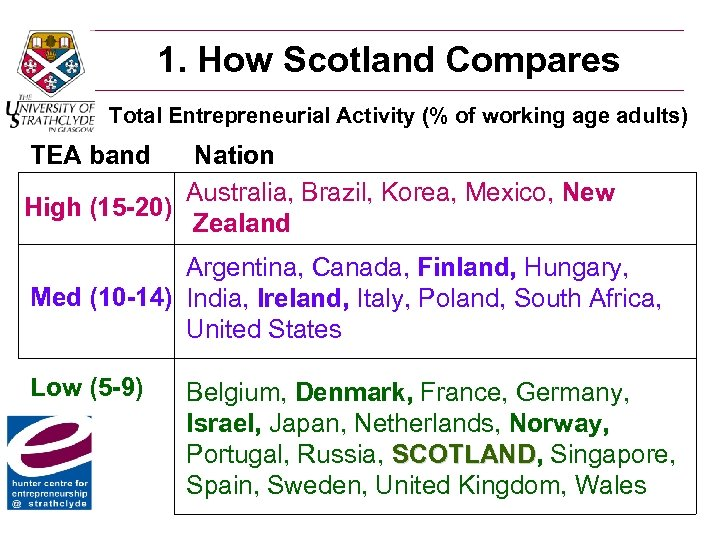 1. How Scotland Compares Total Entrepreneurial Activity (% of working age adults) TEA band