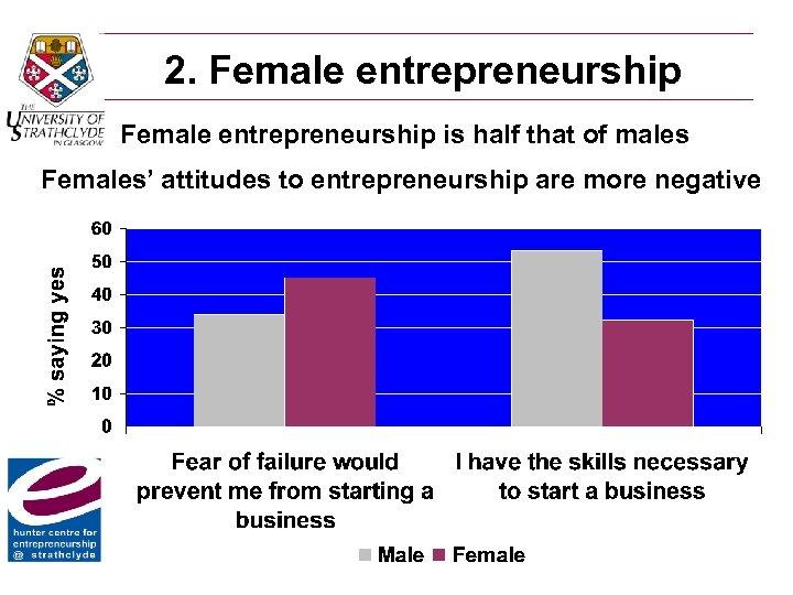2. Female entrepreneurship is half that of males Females' attitudes to entrepreneurship are more