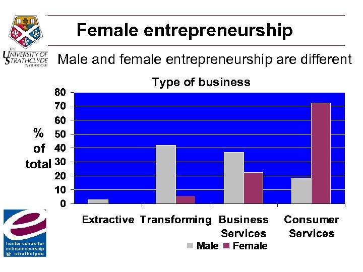 Female entrepreneurship Male and female entrepreneurship are different Type of business