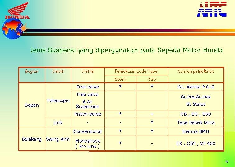 Jenis Suspensi yang dipergunakan pada Sepeda Motor Honda Bagian Jenis Sistim Pemakaian pada Type