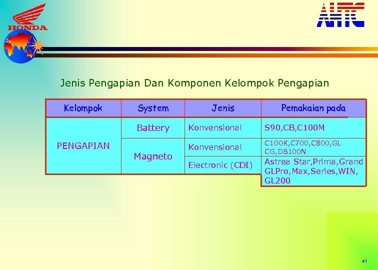 Jenis Pengapian Dan Komponen Kelompok Pengapian Kelompok System Battery PENGAPIAN Magneto Jenis Pemakaian pada