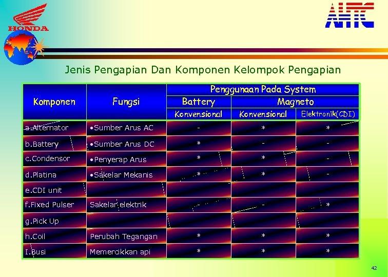 Jenis Pengapian Dan Komponen Kelompok Pengapian Komponen Fungsi Penggunaan Pada System Battery Magneto Konvensional