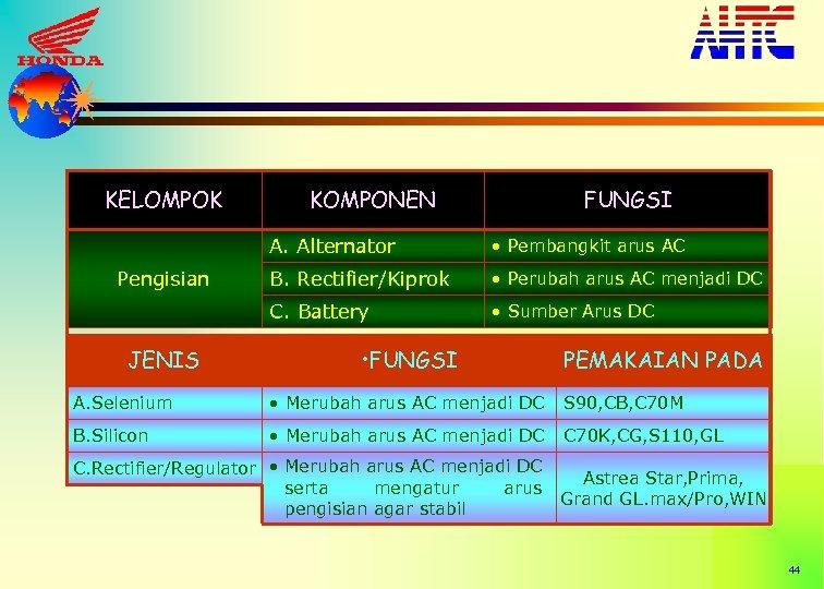KELOMPOK KOMPONEN FUNGSI A. Alternator JENIS B. Rectifier/Kiprok • Perubah arus AC menjadi DC