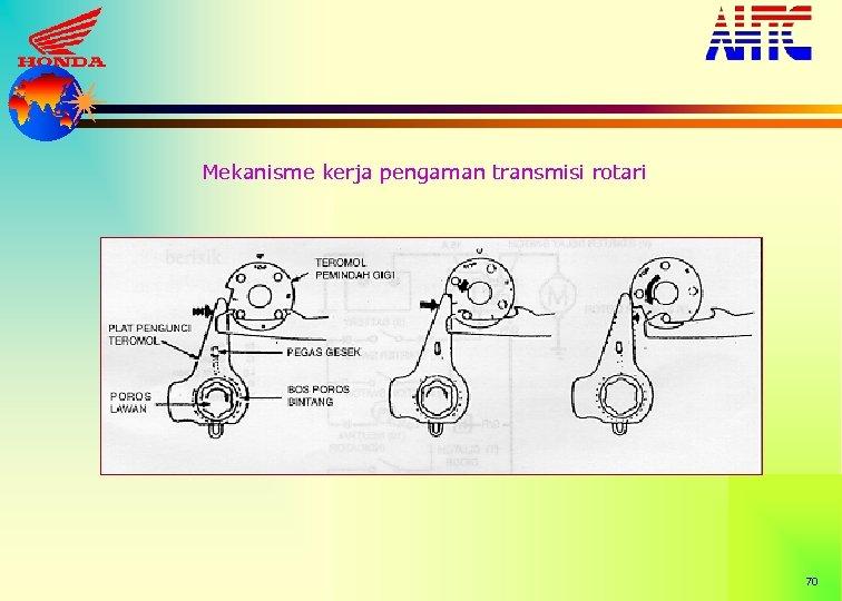 Mekanisme kerja pengaman transmisi rotari 70
