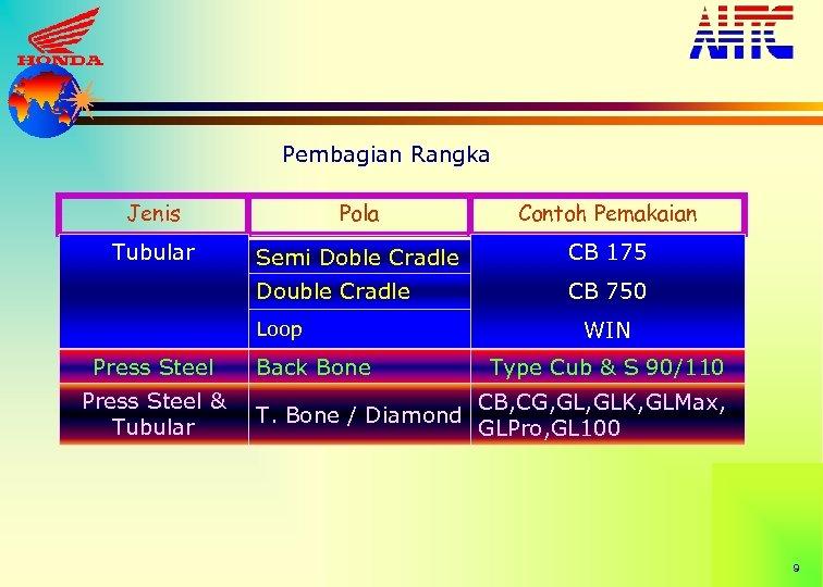 Pembagian Rangka Jenis Pola Contoh Pemakaian Tubular Semi Doble Cradle CB 175 Double Cradle