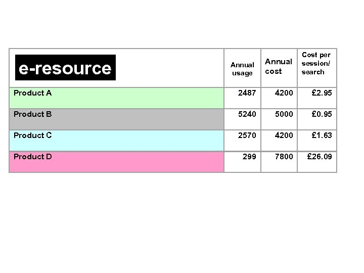e-resource Cost per Annual session/ cost search usage Product A 2487 4200 £