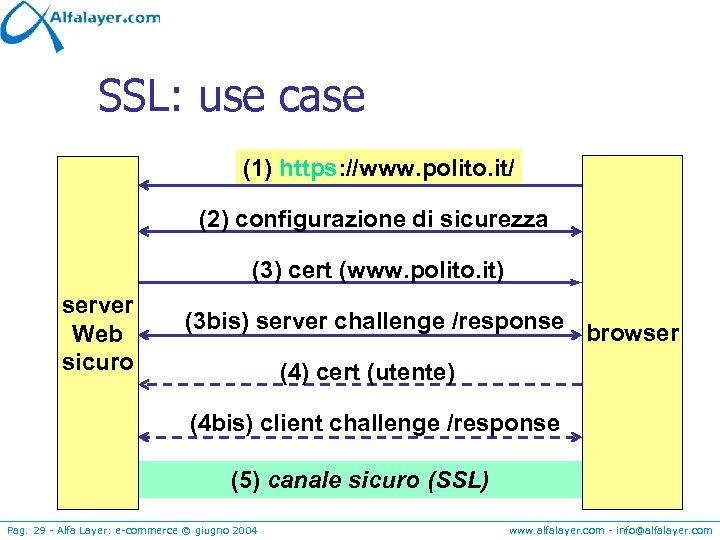 SSL: use case (1) https: //www. polito. it/ (2) configurazione di sicurezza (3) cert