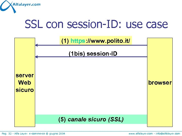 SSL con session-ID: use case (1) https: //www. polito. it/ (1 bis) session-ID server