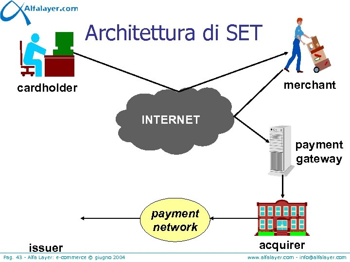 Architettura di SET merchant cardholder INTERNET payment gateway payment network issuer Pag. 43 -