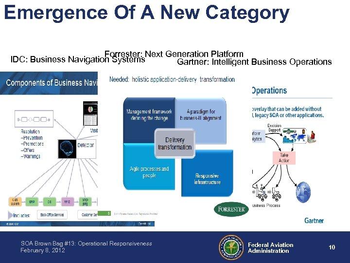 Emergence Of A New Category Forrester: Next Generation Platform IDC: Business Navigation Systems Gartner: