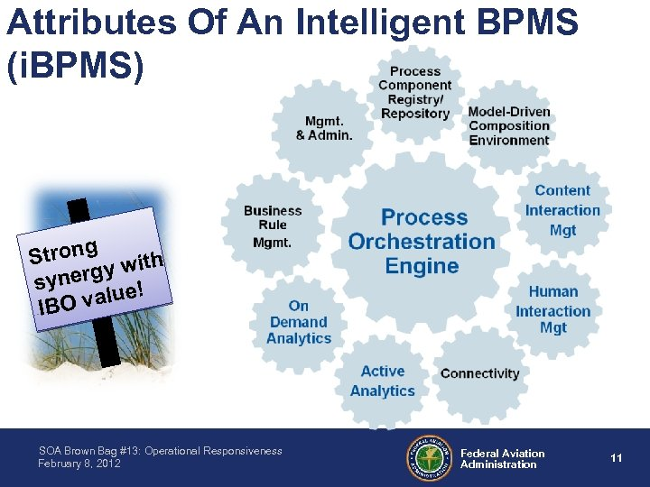 Attributes Of An Intelligent BPMS (i. BPMS) Strong with y ynerg s value! IBO