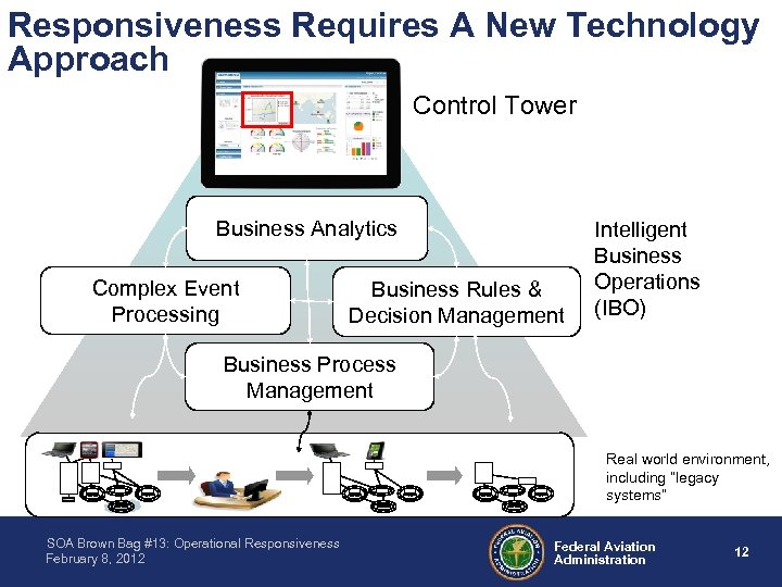 Responsiveness Requires A New Technology Approach Control Tower Business Analytics Complex Event Processing Business