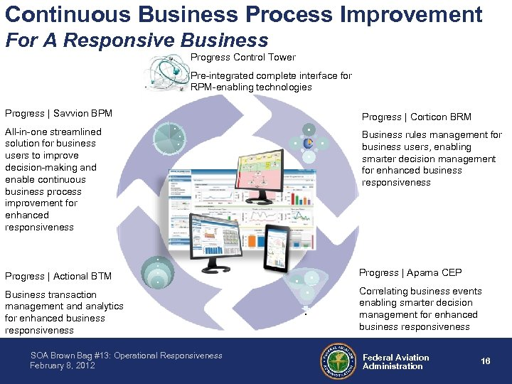 Continuous Business Process Improvement For A Responsive Business Progress Control Tower Pre-integrated complete interface