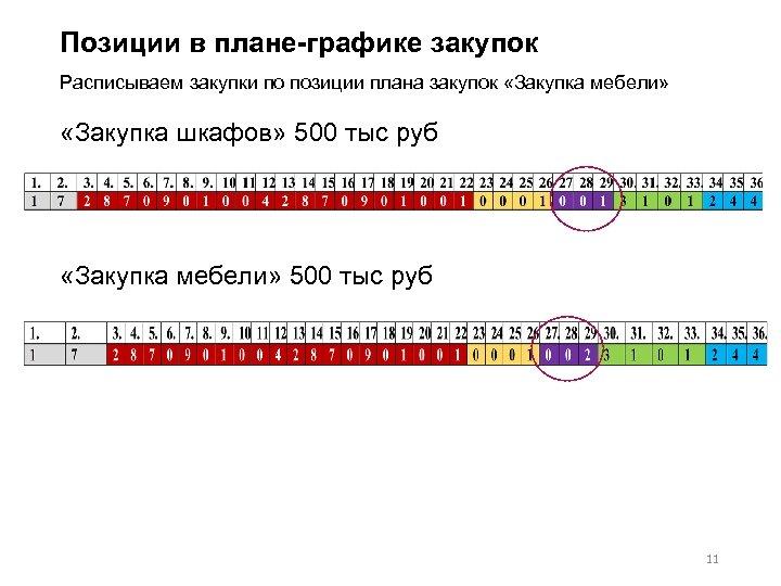 Позиции в плане графике закупок Расписываем закупки по позиции плана закупок «Закупка мебели» «Закупка
