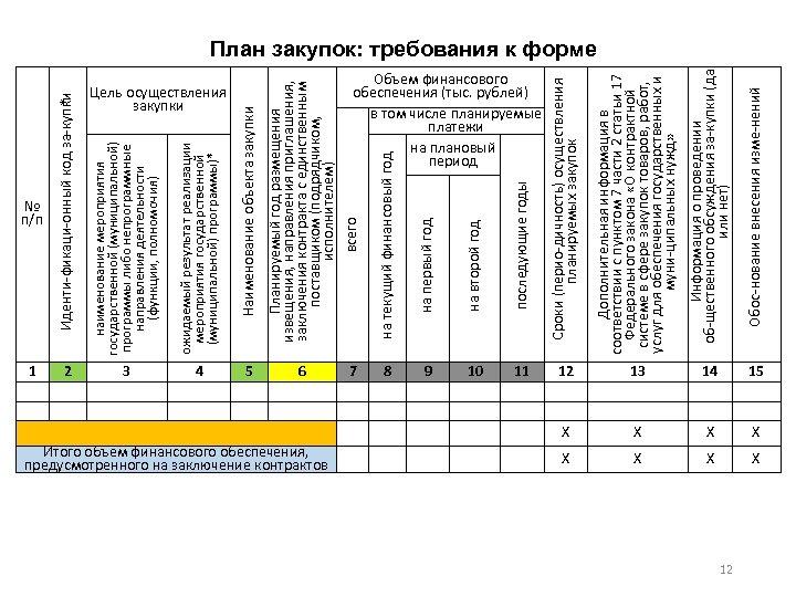 № п/п 1 2 3 4 5 Итого объем финансового обеспечения, предусмотренного на заключение