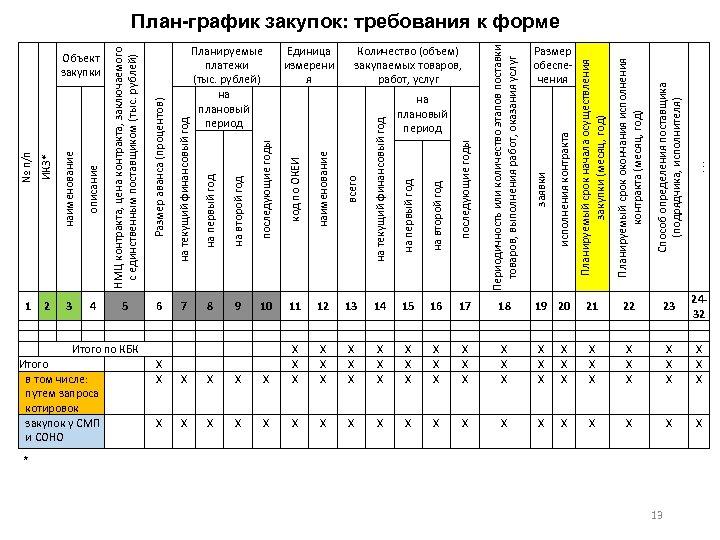 № п/п ИКЗ* наименование описание 1 2 3 4 последующие годы код по ОКЕИ