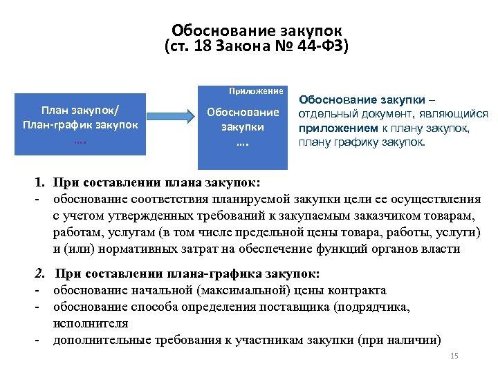 Обоснование закупок (ст. 18 Закона № 44 -ФЗ) Приложение План закупок/ План-график закупок ….