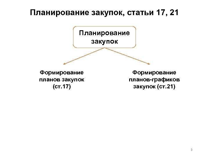 Планирование закупок, статьи 17, 21 Планирование закупок Формирование планов закупок (ст. 17) Формирование планов