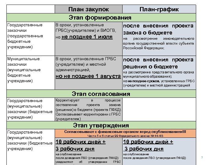 План закупок Этап формирования Государственные заказчики (государственные бюджетные учреждения) В сроки, установленные ГРБС(учредителем)