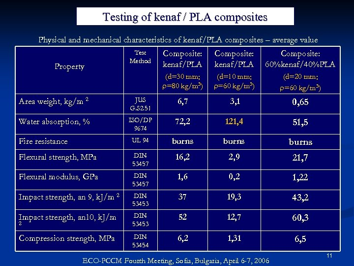 Testing of kenaf / PLA composites Physical and mechanical characteristics of kenaf/PLA composites –