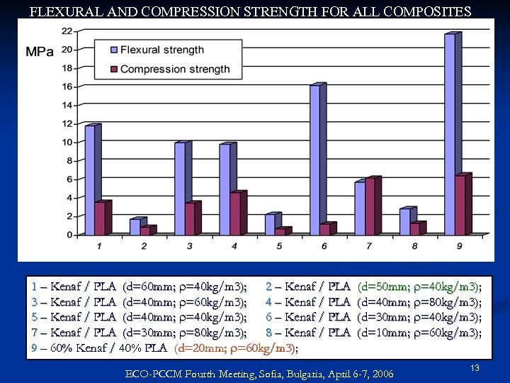 FLEXURAL AND COMPRESSION STRENGTH FOR ALL COMPOSITES 1 – Kenaf / PLA (d=60 mm;