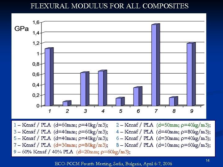 FLEXURAL MODULUS FOR ALL COMPOSITES 1 – Kenaf / PLA (d=60 mm; r=40 kg/m