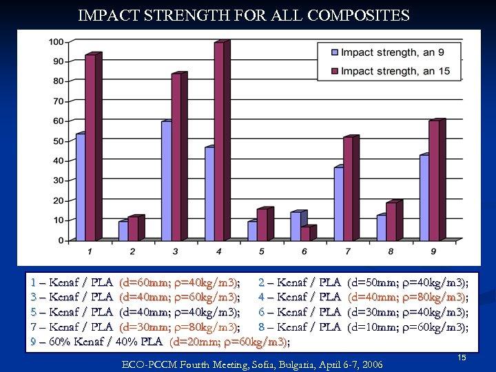 IMPACT STRENGTH FOR ALL COMPOSITES 1 – Kenaf / PLA (d=60 mm; r=40 kg/m