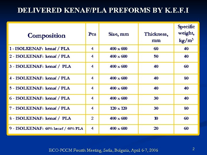 DELIVERED KENAF/PLA PREFORMS BY K. E. F. I Pcs Size, mm Thickness, mm Specific