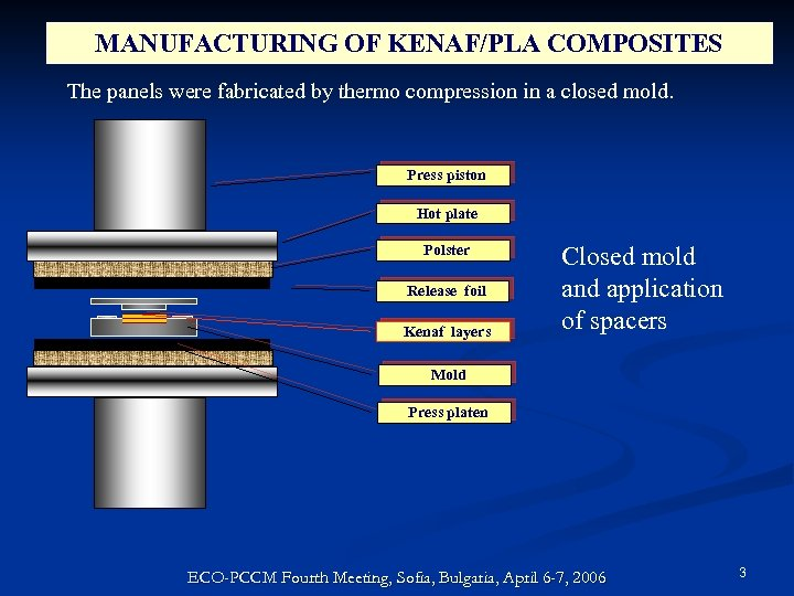 MANUFACTURING OF KENAF/PLA COMPOSITES The panels were fabricated by thermo compression in a closed