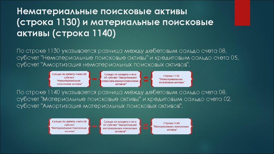 Нематериальные поисковые активы (строка 1130) и материальные поисковые активы (строка 1140) По строке 1130