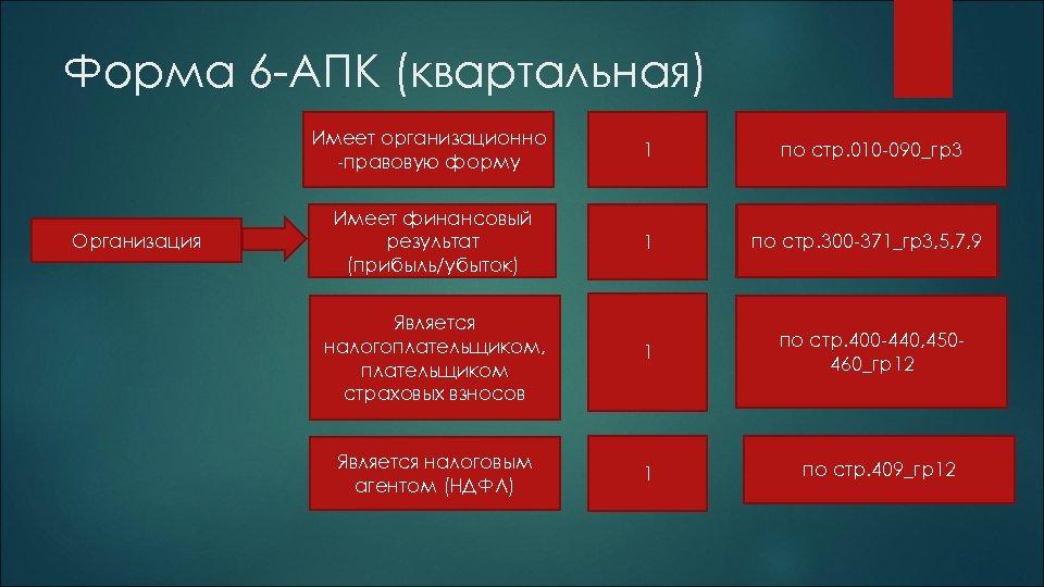Форма 6 -АПК (квартальная) Имеет организационно -правовую форму Организация 1 по стр. 010 -090_гр3