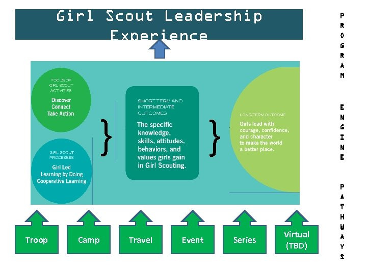 Girl Scout Leadership Experience } Troop Camp P R O G R A M