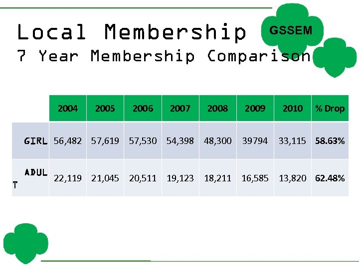 Local Membership GSSEM 7 Year Membership Comparison 2004 2005 2006 2007 2008 2009 GIRL