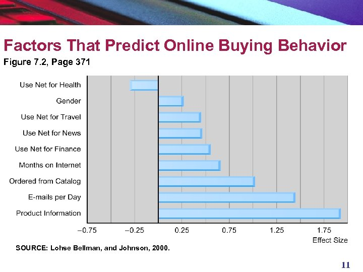 Factors That Predict Online Buying Behavior Figure 7. 2, Page 371 SOURCE: Lohse Bellman,