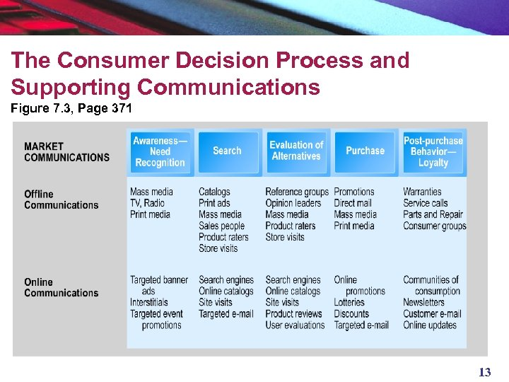 The Consumer Decision Process and Supporting Communications Figure 7. 3, Page 371 13