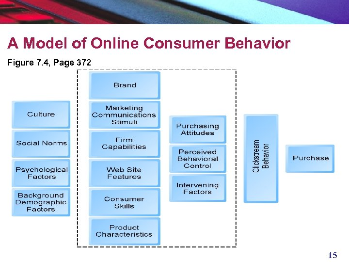 A Model of Online Consumer Behavior Figure 7. 4, Page 372 15