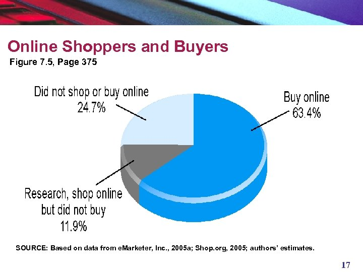 Online Shoppers and Buyers Figure 7. 5, Page 375 SOURCE: Based on data from