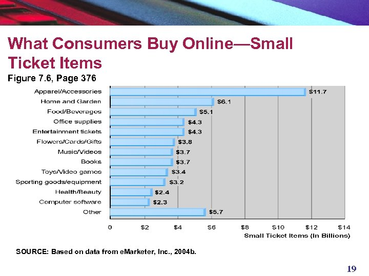 What Consumers Buy Online—Small Ticket Items Figure 7. 6, Page 376 SOURCE: Based on