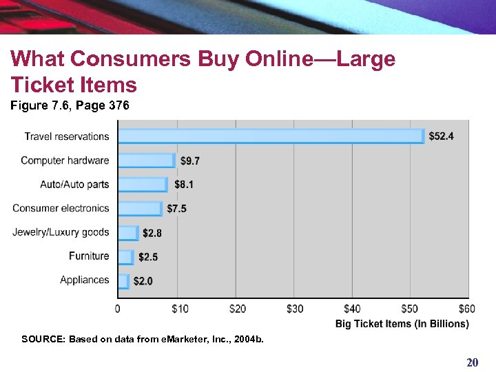 What Consumers Buy Online—Large Ticket Items Figure 7. 6, Page 376 SOURCE: Based on