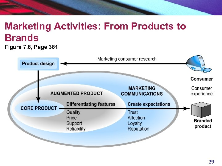 Marketing Activities: From Products to Brands Figure 7. 8, Page 381 29