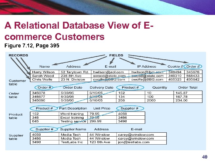 A Relational Database View of Ecommerce Customers Figure 7. 12, Page 395 40