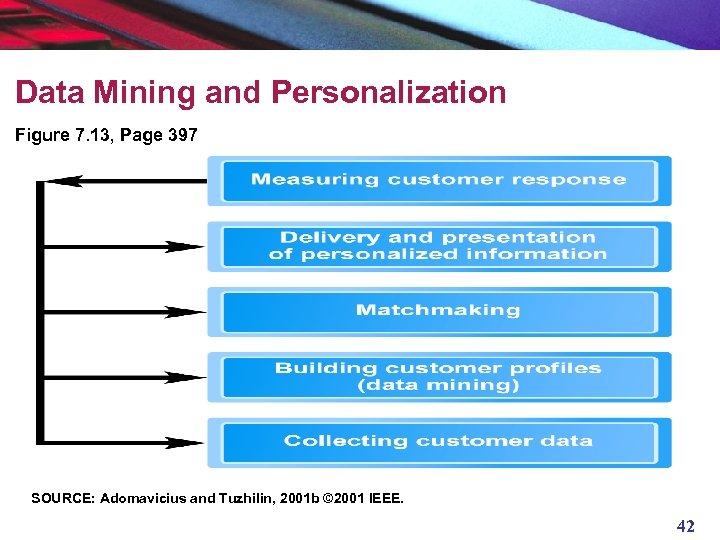 Data Mining and Personalization Figure 7. 13, Page 397 SOURCE: Adomavicius and Tuzhilin, 2001