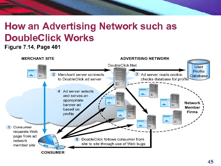 How an Advertising Network such as Double. Click Works Figure 7. 14, Page 401