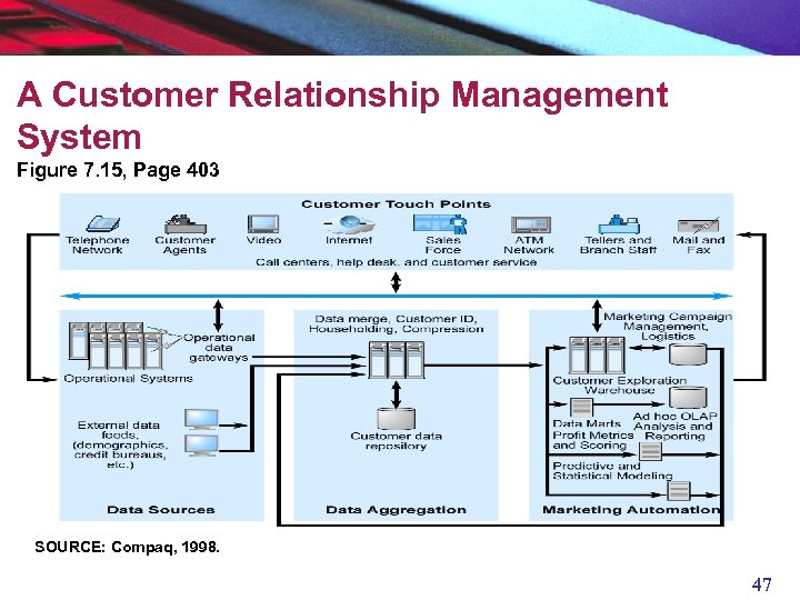 A Customer Relationship Management System Figure 7. 15, Page 403 SOURCE: Compaq, 1998. 47
