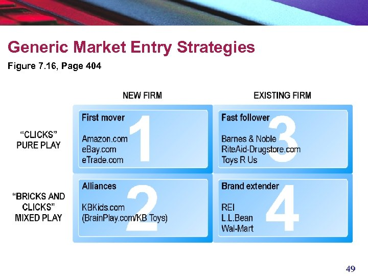 Generic Market Entry Strategies Figure 7. 16, Page 404 49