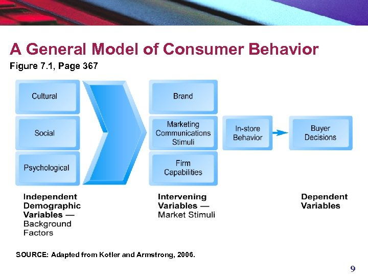 A General Model of Consumer Behavior Figure 7. 1, Page 367 SOURCE: Adapted from