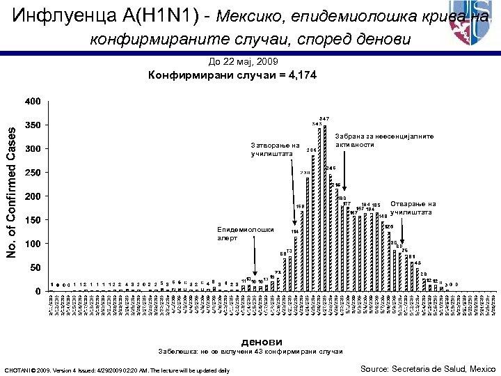 Инфлуенца A(H 1 N 1) - Мексико, епидемиолошка крива на конфирмираните случаи, според денови