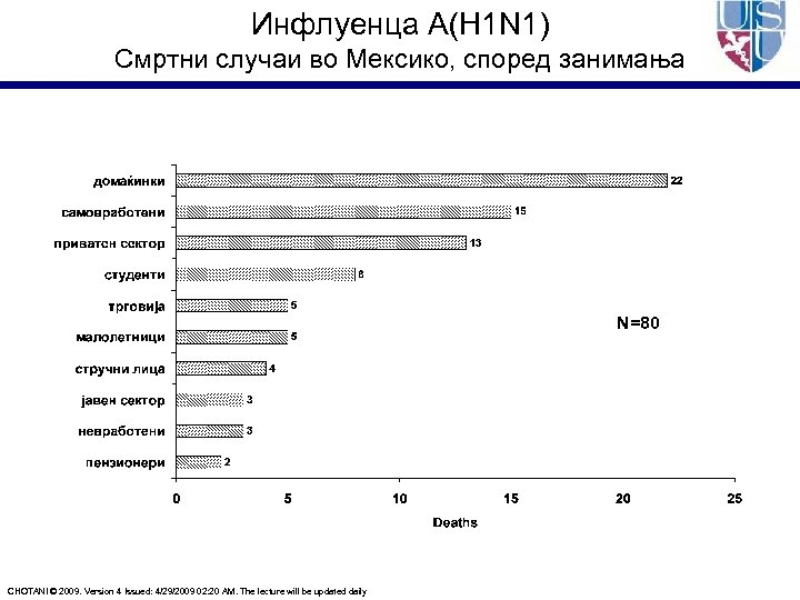 Инфлуенца A(H 1 N 1) Смртни случаи во Мексико, според занимања N=80 CHOTANI ©