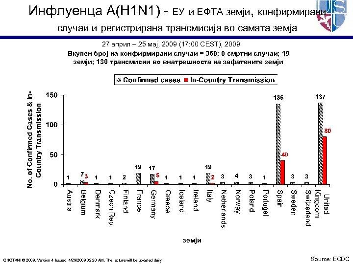 Инфлуенца A(H 1 N 1) - ЕУ и ЕФТА земји, конфирмирани случаи и регистрирана
