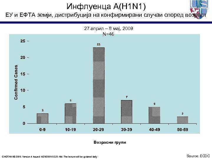 Инфлуенца A(H 1 N 1) ЕУ и ЕФТА земји, дистрибуција на конфирмирани случаи според